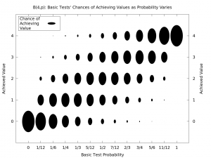 Diagram of Basic Tests' Results as Probability Varies