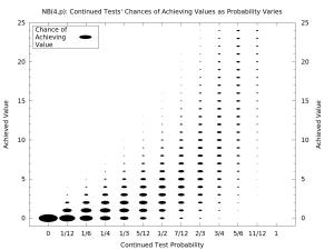 Diagram of Continued Tests' Results as Probability Varies